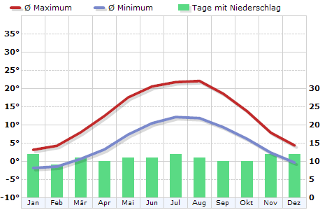 Klima in Bremen