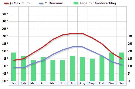 Klima in Dortmund