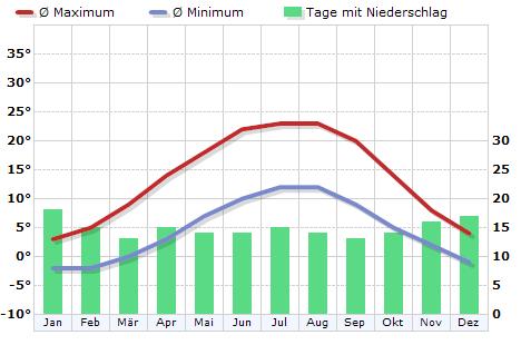 Klima in Ramstein