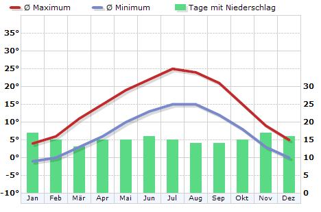 Klima in Freiburg