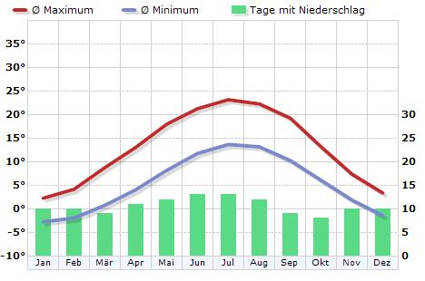 Klima in Friedrichshafen