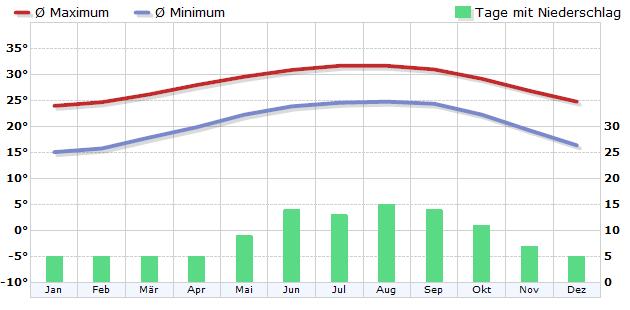 Klima Miami, Florida, USA - Klimadiagramm, Klimatabelle - WetterKontor