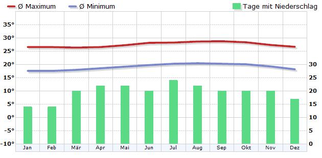 Klima Hilo / Hawaii, USA - Klimadiagramm, Klimatabelle - WetterKontor