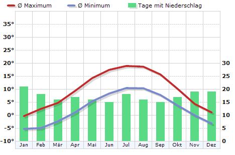 Klima Deutschland, Braunlage - Klimadiagramm, Klimatabelle