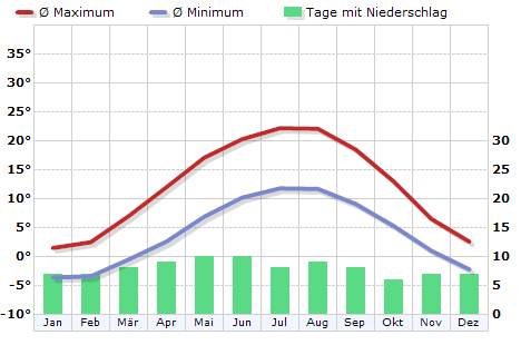 Klima Deutschland, Erfurt - Klimadiagramm, Klimatabelle