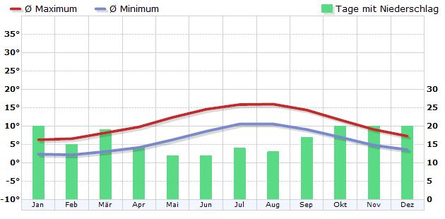 Klima in Stornoway / Hebriden