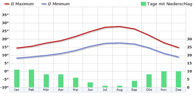 Climate in Lisbon
