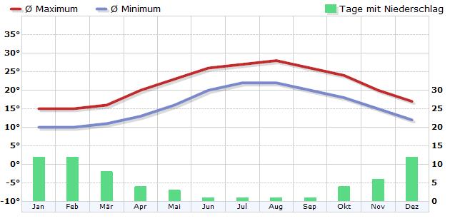 Klima in Santorin