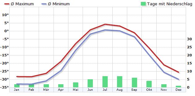 Klima in Kotelny / Neusibir. Inseln