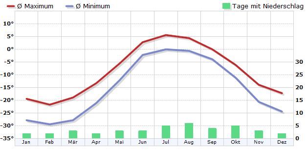 Klima in Wrangel-Insel, Ostsibir. See