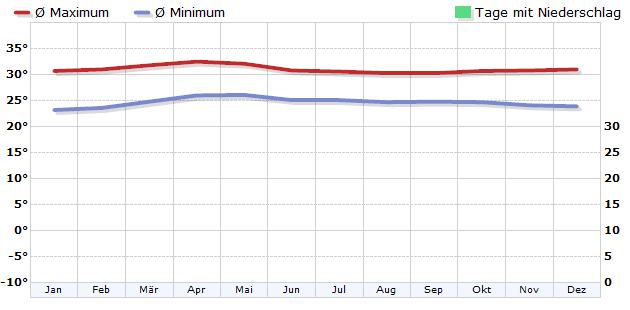 Klima in Minicoy, Lakkadiven