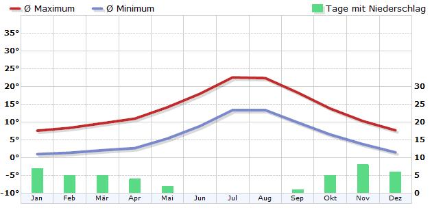 Klima in Izaña / Teneriffa