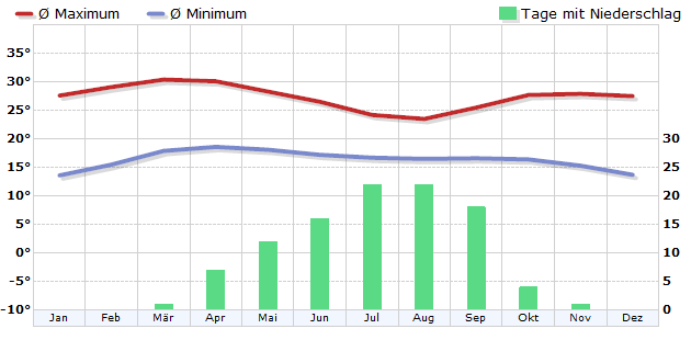 Climate in Jos