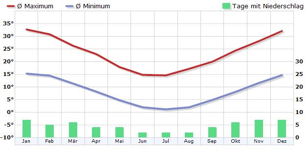 Klima in Santa Rosa, Prov. La Pampa